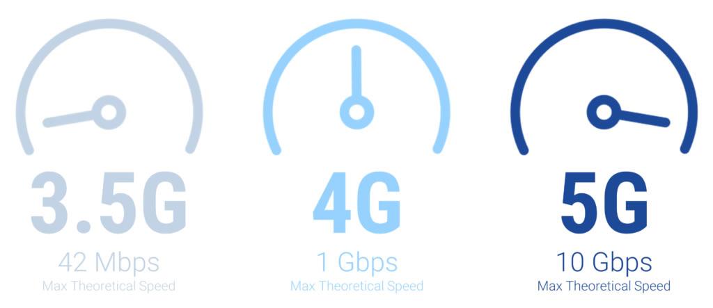 5G bredbånd hastigheder